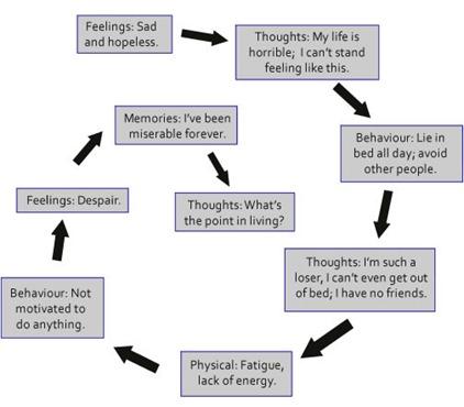 Spiral of Depresssion